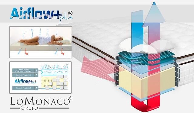 El Sistema Airflow Plus de Grupo Lo Monaco