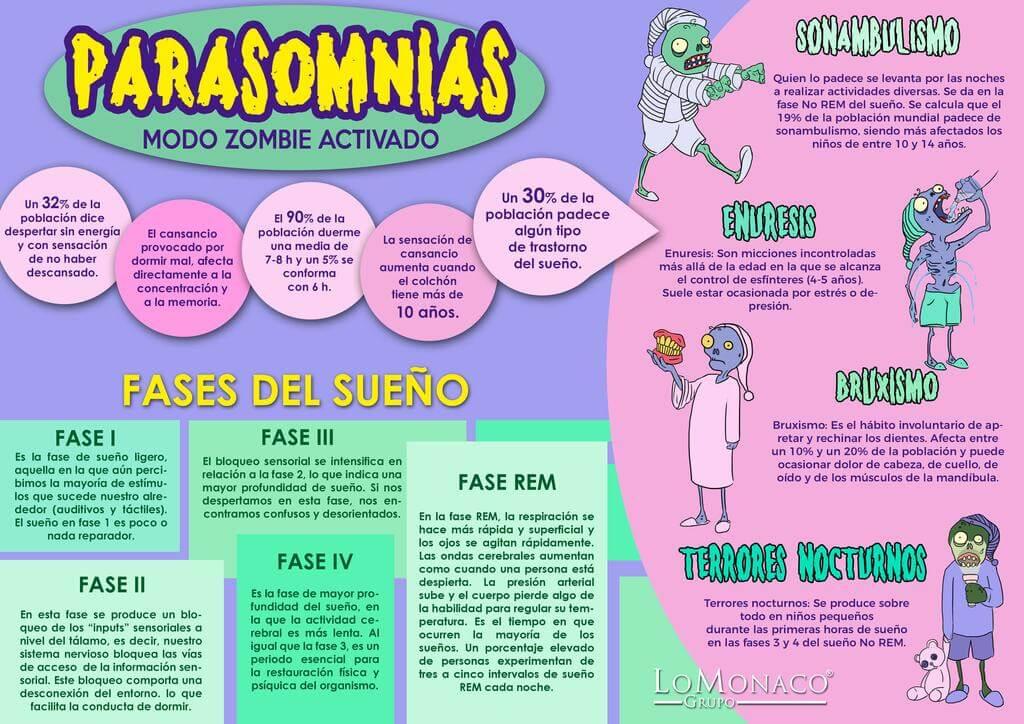 Parasomnias: modo zombie activado