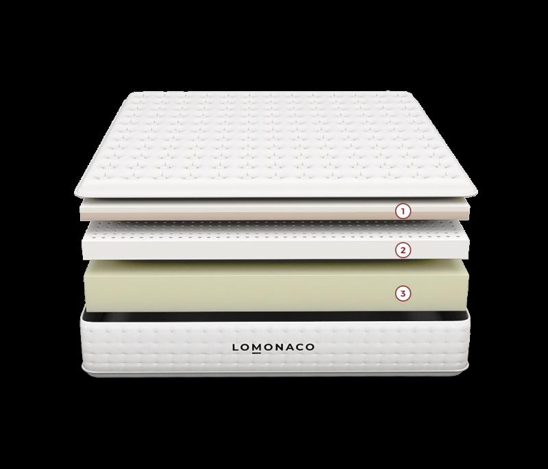 colchon LOMONACO essential capas nums